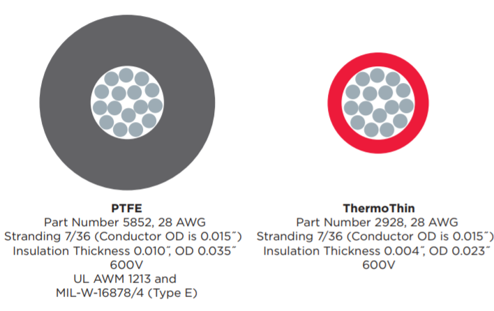 Alpha Wire, ThermoThin Wire, PFTE